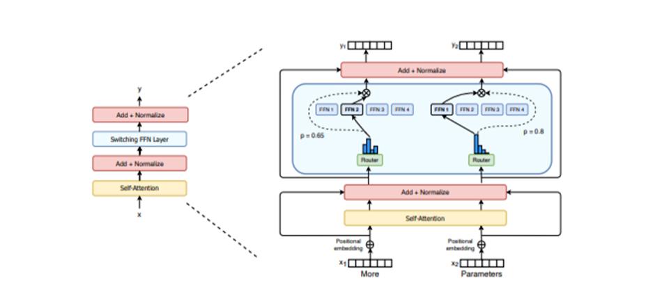 Google發表新NLP預訓練模型Switch Transformer