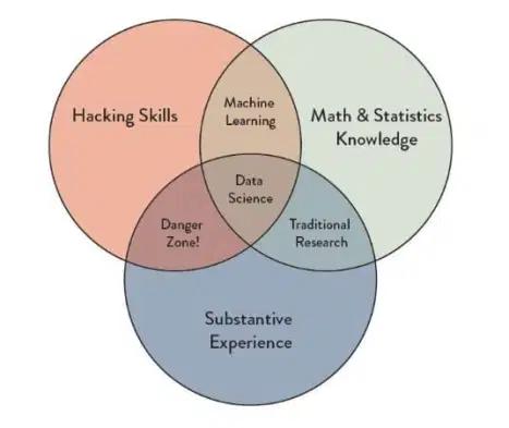資料科學家的養成之路